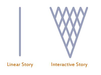 linear vs interactive_thumb[2]